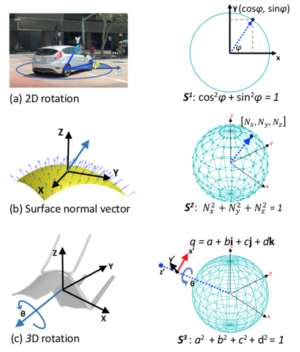 Spherical Regression: Learning Viewpoints, Surface Normals and 3D Rotations on n-Spheres