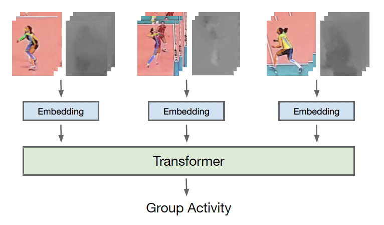 Actor-Transformers for Group Activity Recognition
