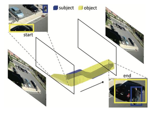 Interactivity Proposals for Surveillance Videos