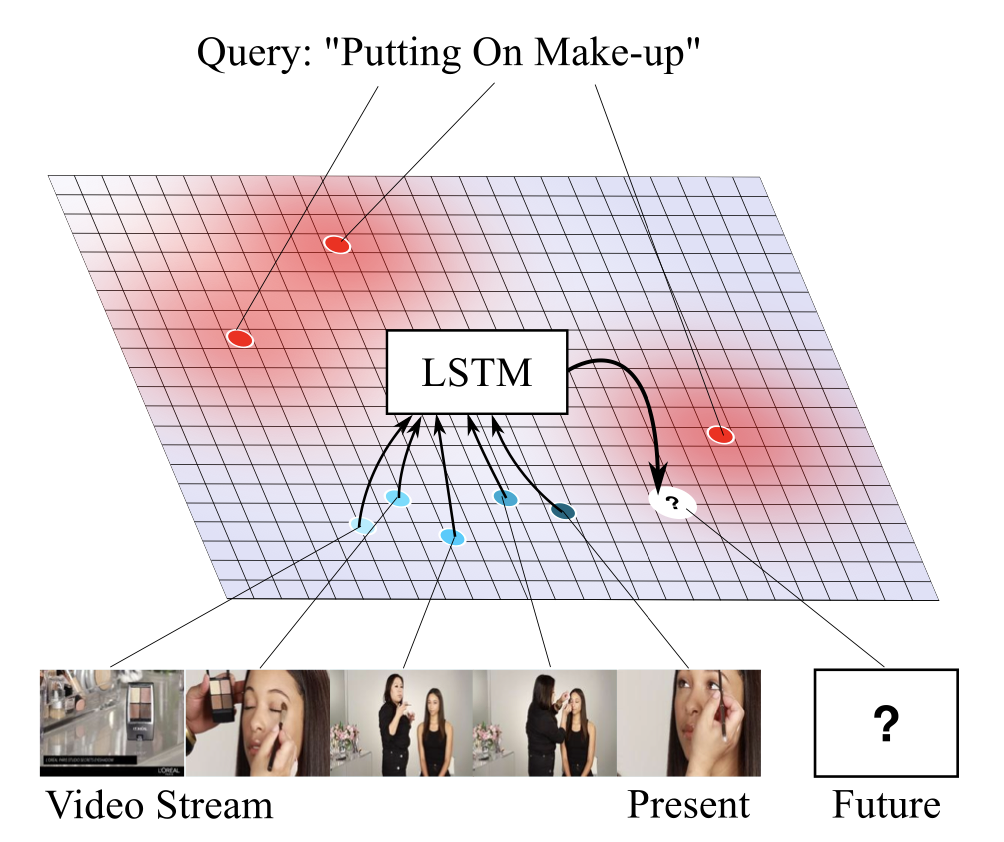 Future-Supervised Retrieval of Unseen Queries for Live Video