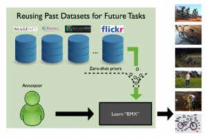 Active Transfer Learning with Zero-Shot Priors: Reusing Past Datasets for Future Tasks
