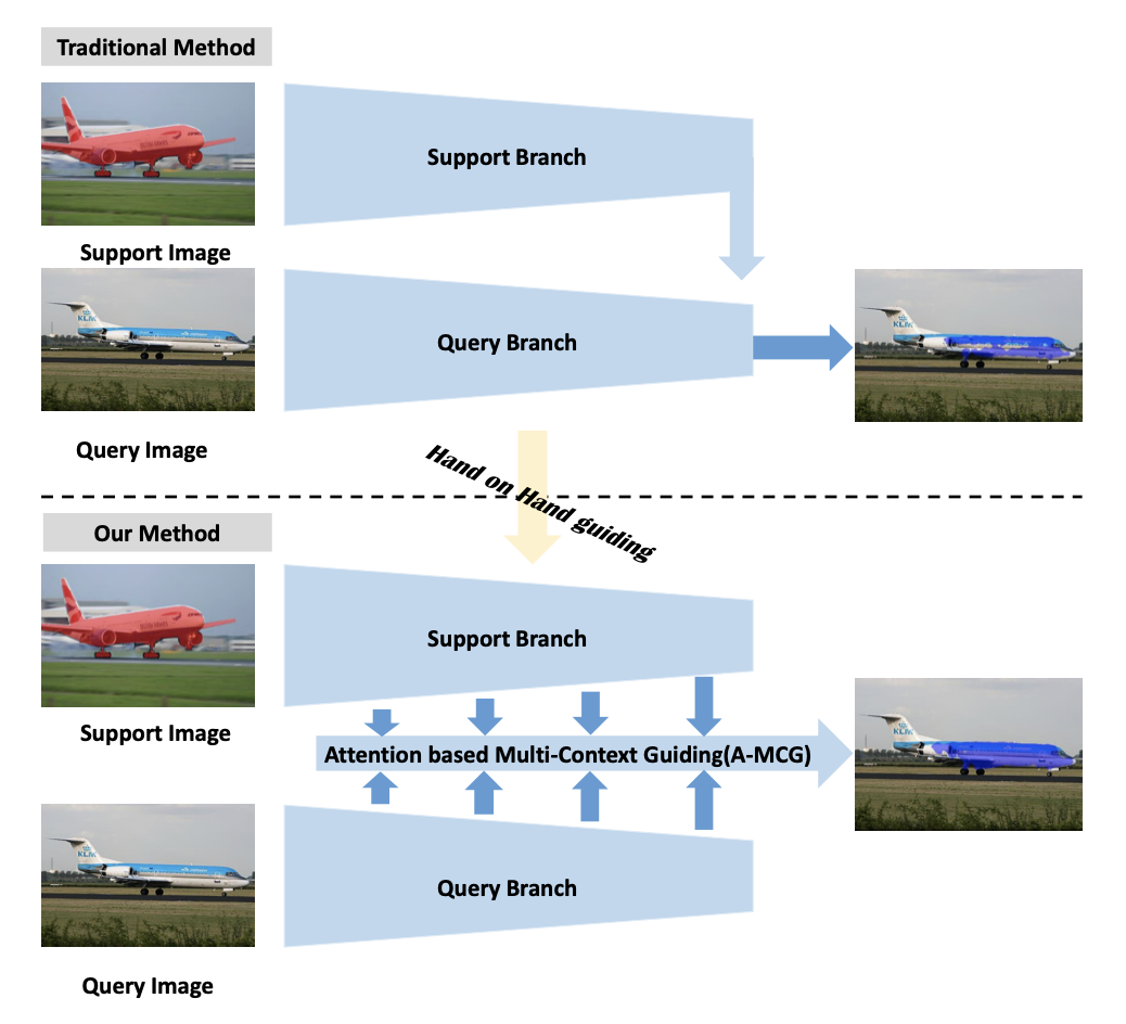 Attention-based Multi-Context Guiding for Few-Shot Semantic Segmentation