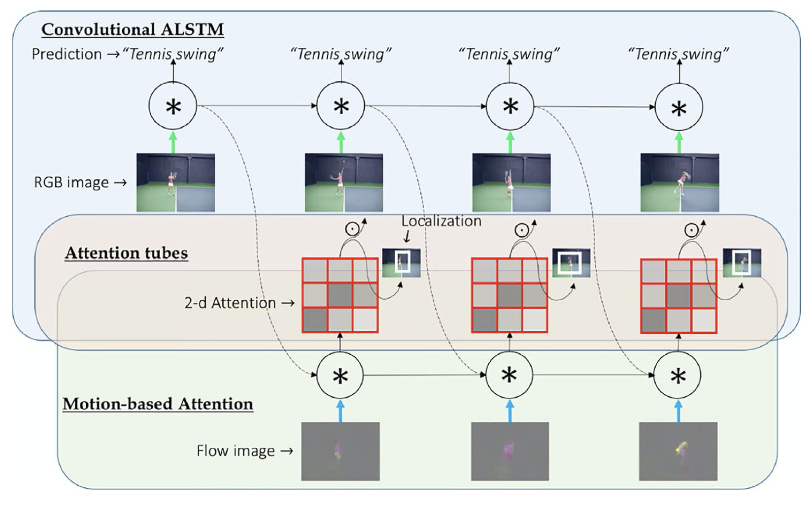 VideoLSTM Convolves, Attends and Flows for Action Recognition