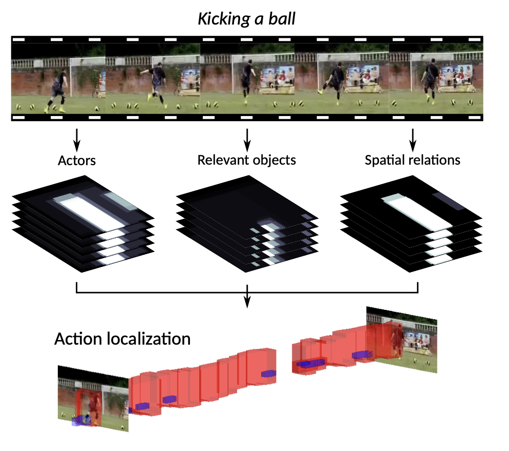 Spatial-Aware Object Embeddings for Zero-Shot Localization and Classification of Actions