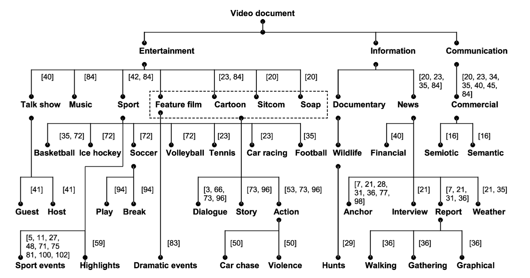 Multimodal Video Indexing: A Review of the State-of-the-art