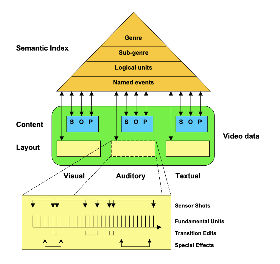 A Review on Multimodal Video Indexing