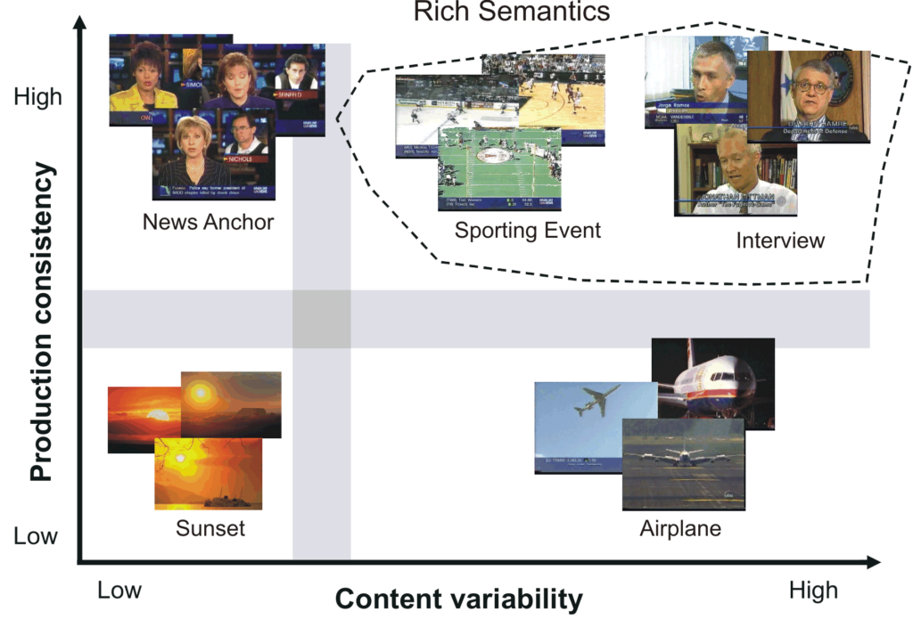 Learning Rich Semantics from News Video Archives by Style Analysis