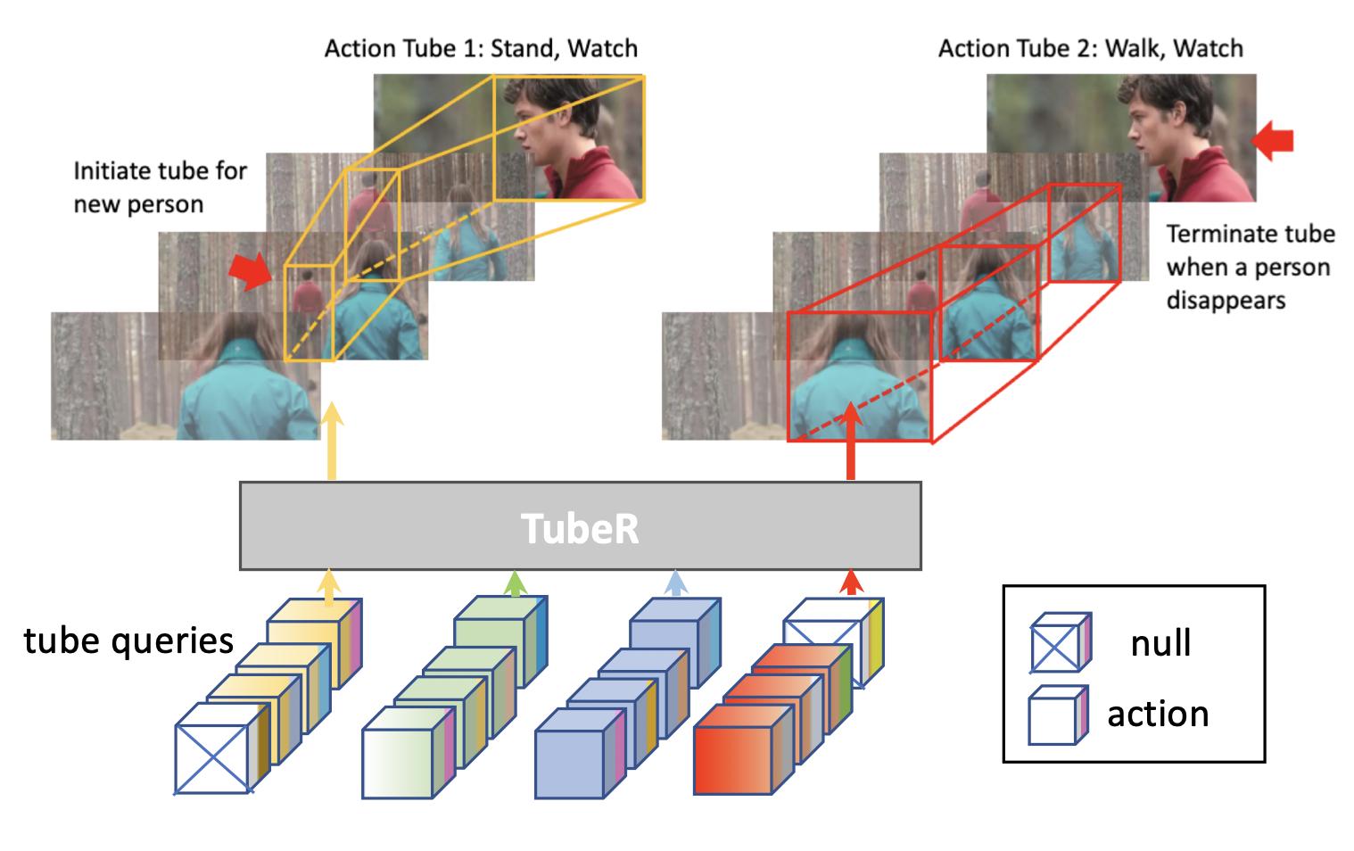 TubeR: Tube-Transformer for Action Detection