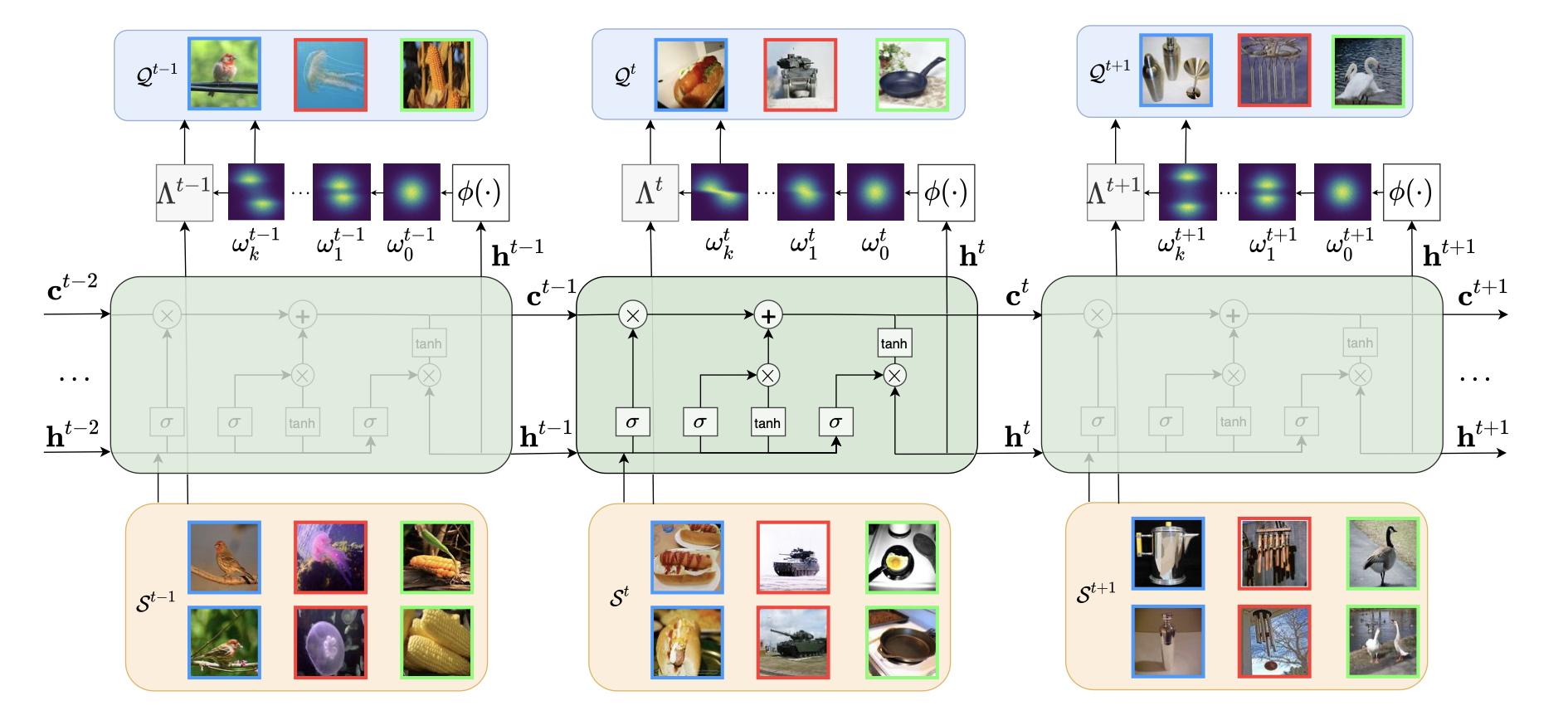 MetaKernel: Learning Variational Random Features with Limited Labels