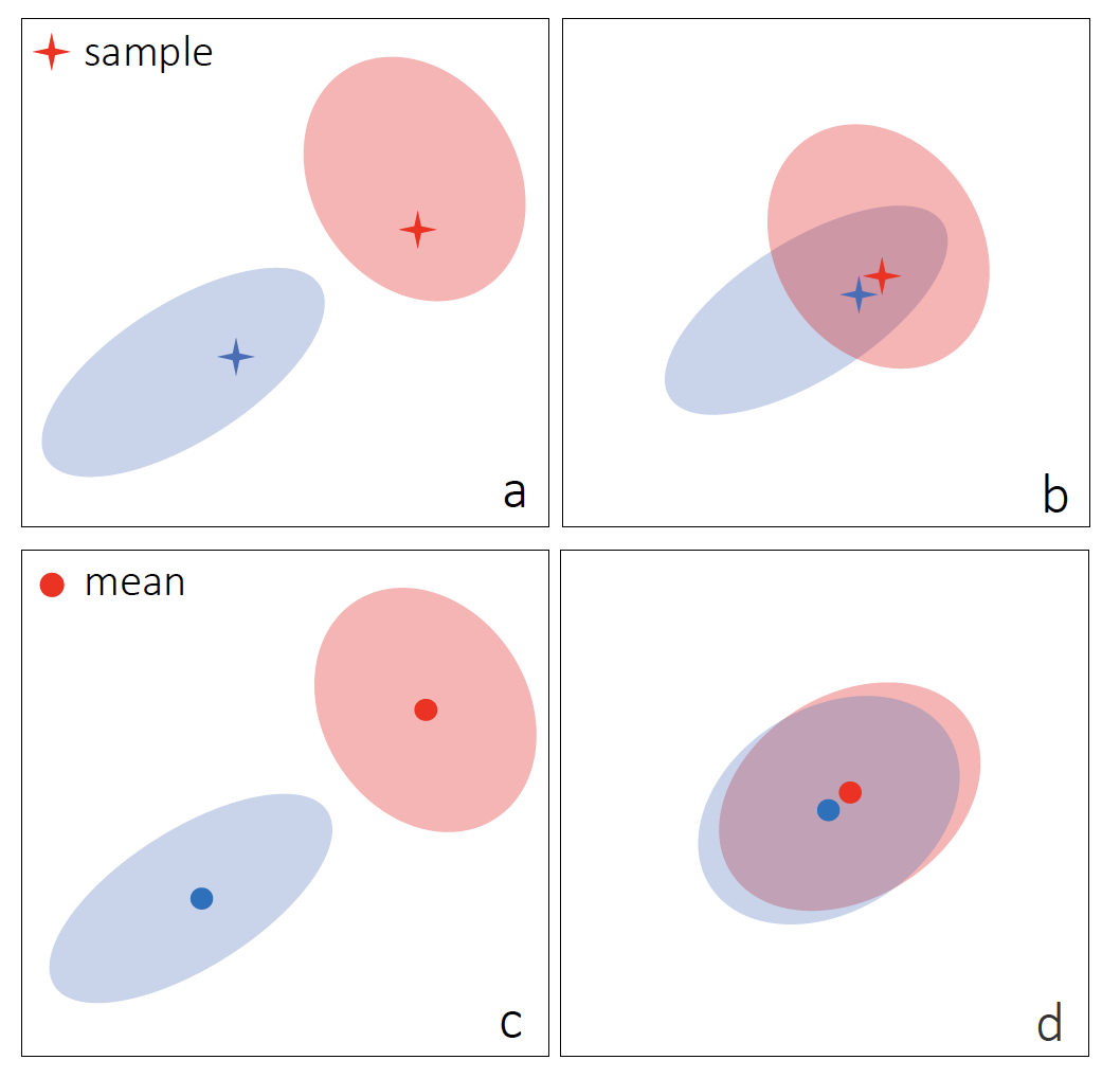 A Bit More Bayesian: Domain-Invariant Learning with Uncertainty