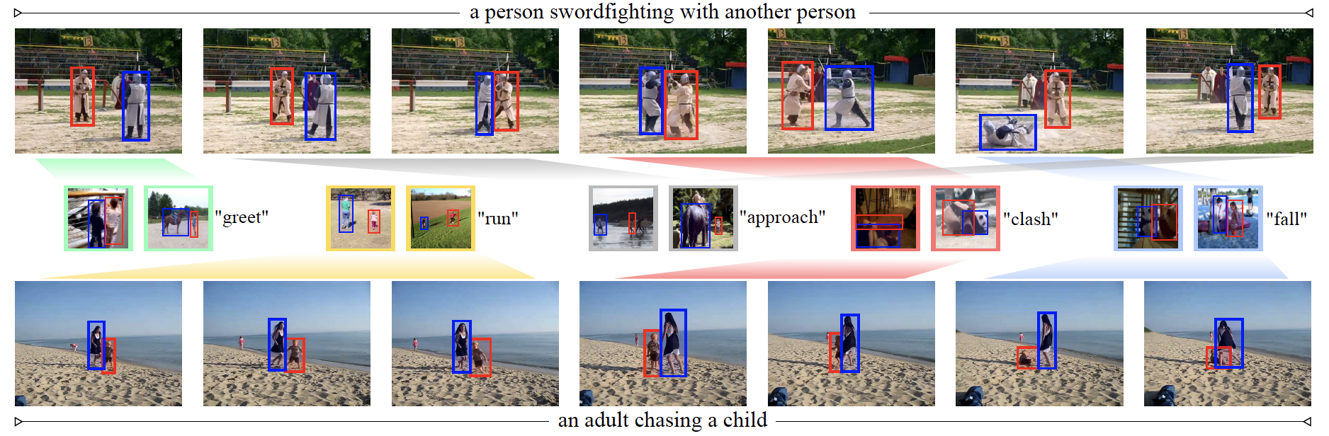 Social Fabric: Tubelet Compositions for Video Relation Detection